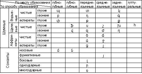 Армянские согласные буквы